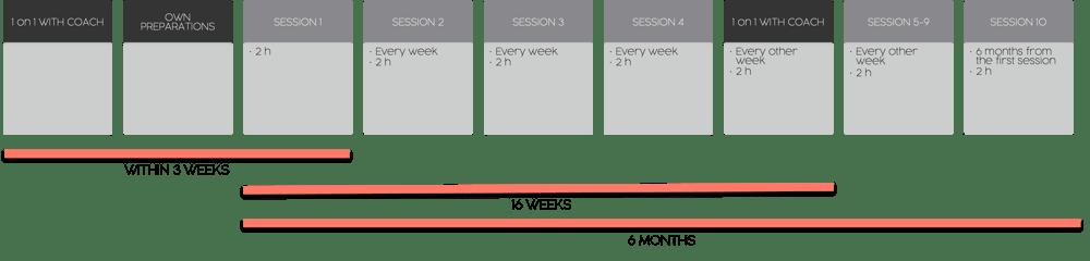Timeline GLOW4equality Coaching Program